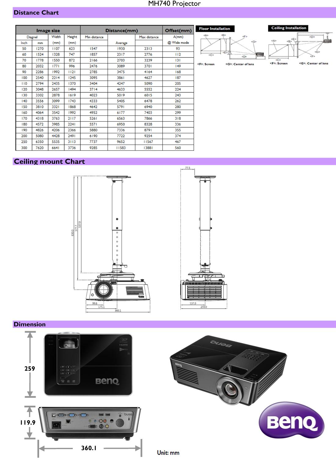 Projector Benq Wiring Diagram Mh740 Projectors